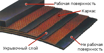 Лента резинотканевая - структура